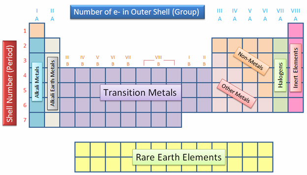 Modern periodic table the periodic table of elements the elements in the periodic table are arranged by group period valence electron and orbitals urtaz